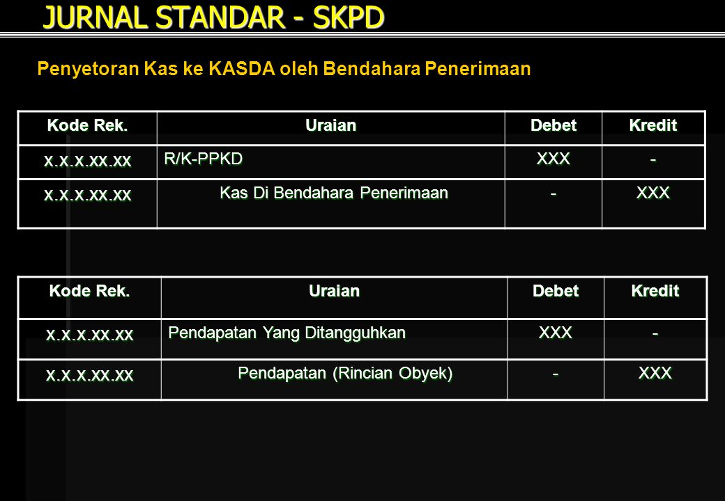 JURNAL STANDAR - SKPD Penyetoran Kas ke KASDA oleh Bendahara Penerimaan. Kode Rek. Uraian. Debet.