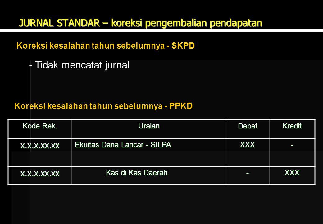 JURNAL STANDAR – koreksi pengembalian pendapatan
