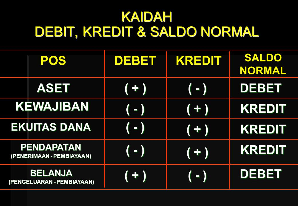 KAIDAH DEBIT, KREDIT & SALDO NORMAL