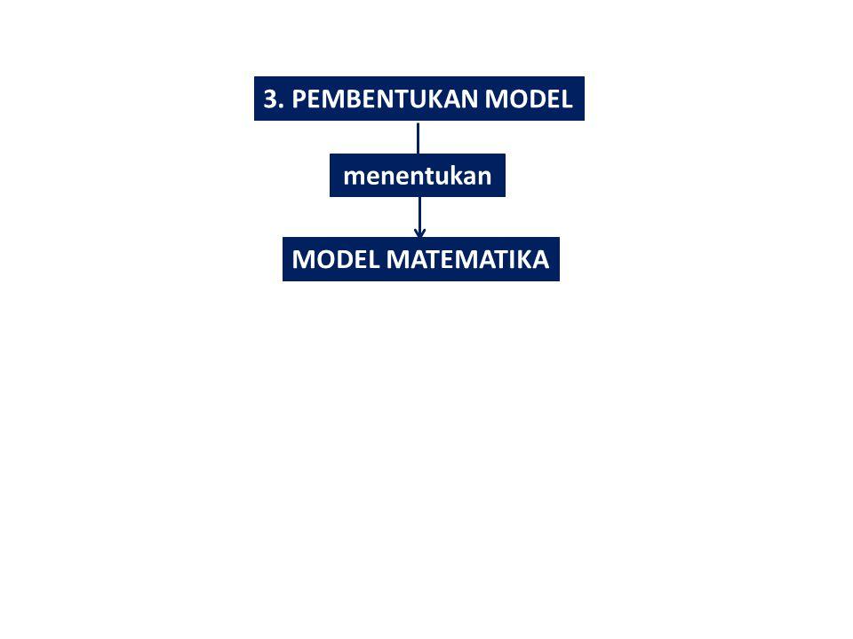 3. PEMBENTUKAN MODEL menentukan MODEL MATEMATIKA