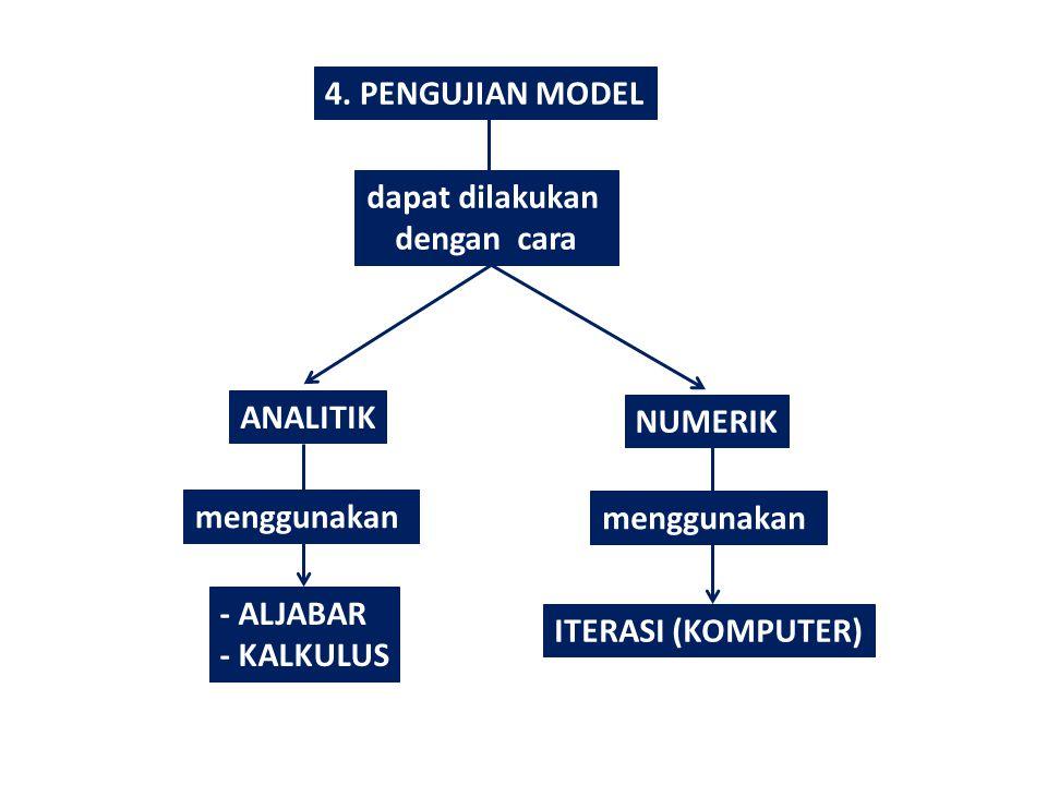 4. PENGUJIAN MODEL dapat dilakukan. dengan cara. ANALITIK. NUMERIK. menggunakan. menggunakan.