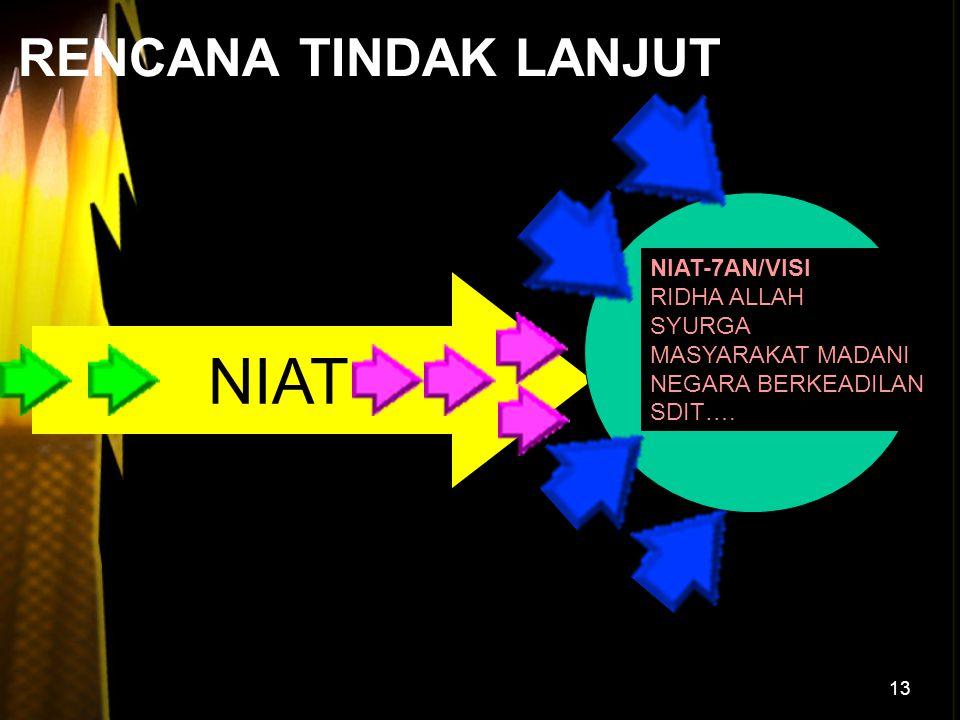 7-AN NIAT RENCANA TINDAK LANJUT NIAT-7AN/VISI RIDHA ALLAH SYURGA