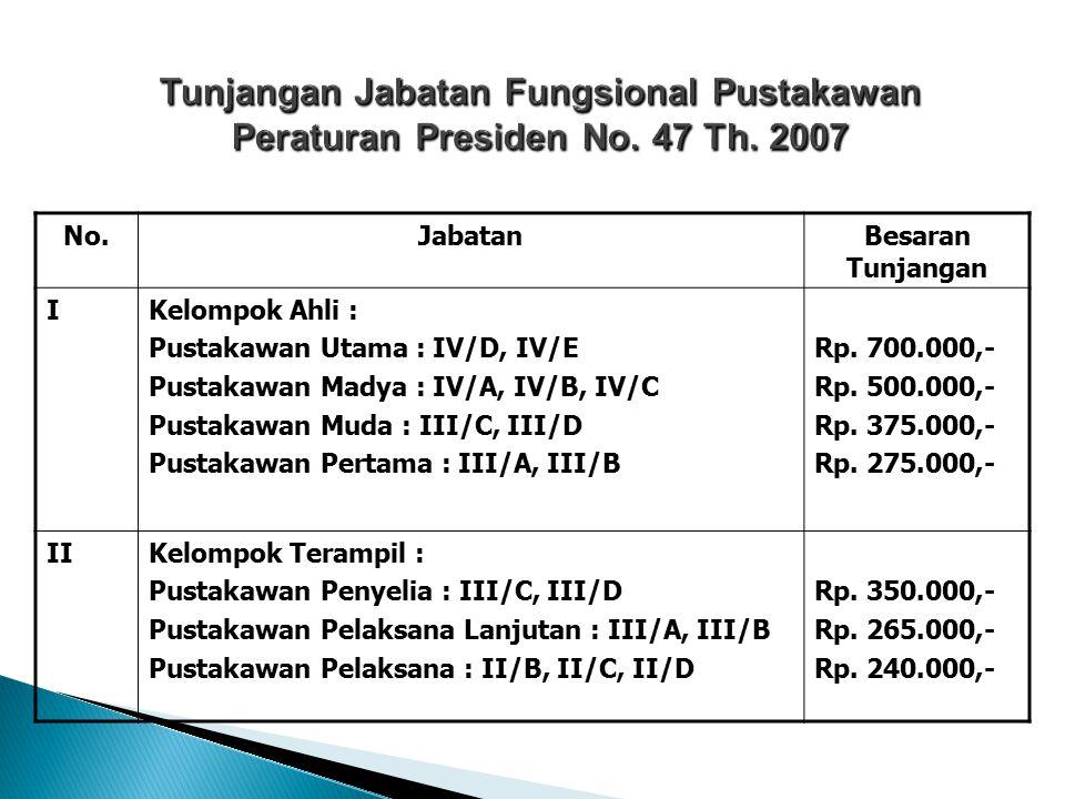 Tunjangan Jabatan Fungsional Pustakawan Peraturan Presiden No. 47 Th