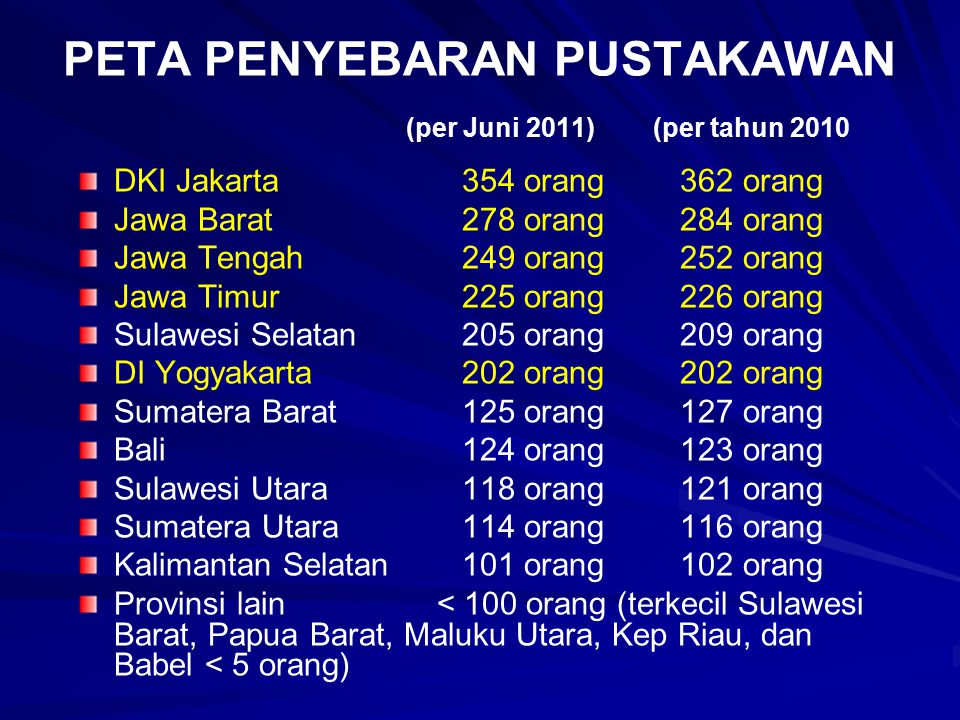 PETA PENYEBARAN PUSTAKAWAN (per Juni 2011) (per tahun 2010