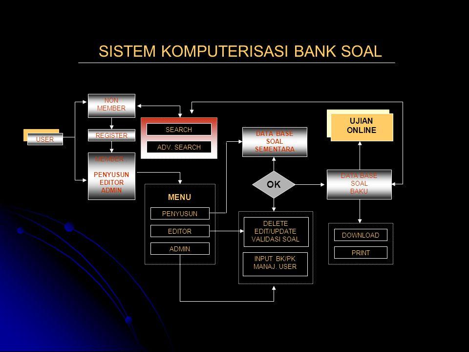 SISTEM KOMPUTERISASI BANK SOAL