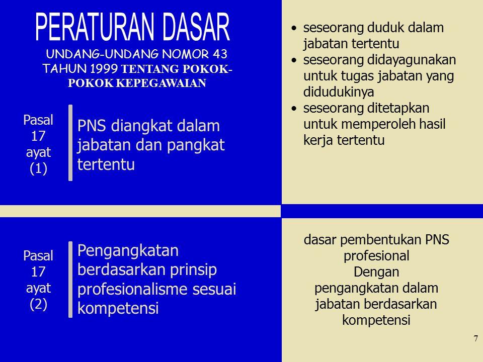 PERATURAN DASAR PNS diangkat dalam jabatan dan pangkat tertentu