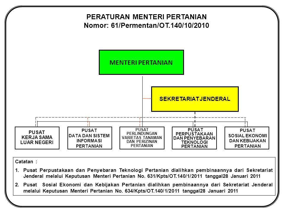 PERATURAN MENTERI PERTANIAN Nomor: 61/Permentan/OT.140/10/2010
