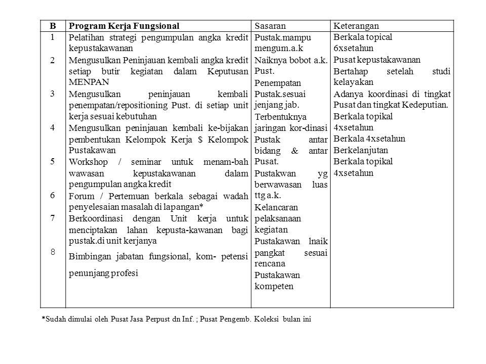Program Kerja Fungsional Sasaran Keterangan 1 2