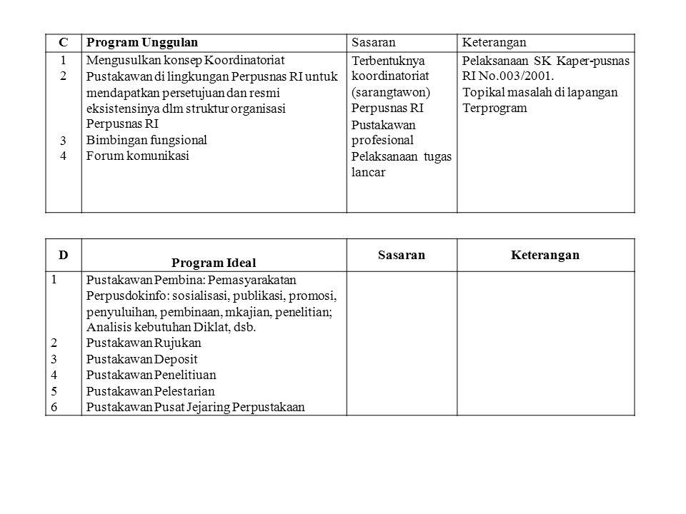C Program Unggulan. Sasaran. Keterangan. 1. 2. 3. 4. Mengusulkan konsep Koordinatoriat.