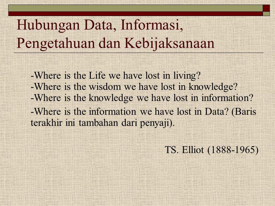 Hubungan Data, Informasi, Pengetahuan dan Kebijaksanaan