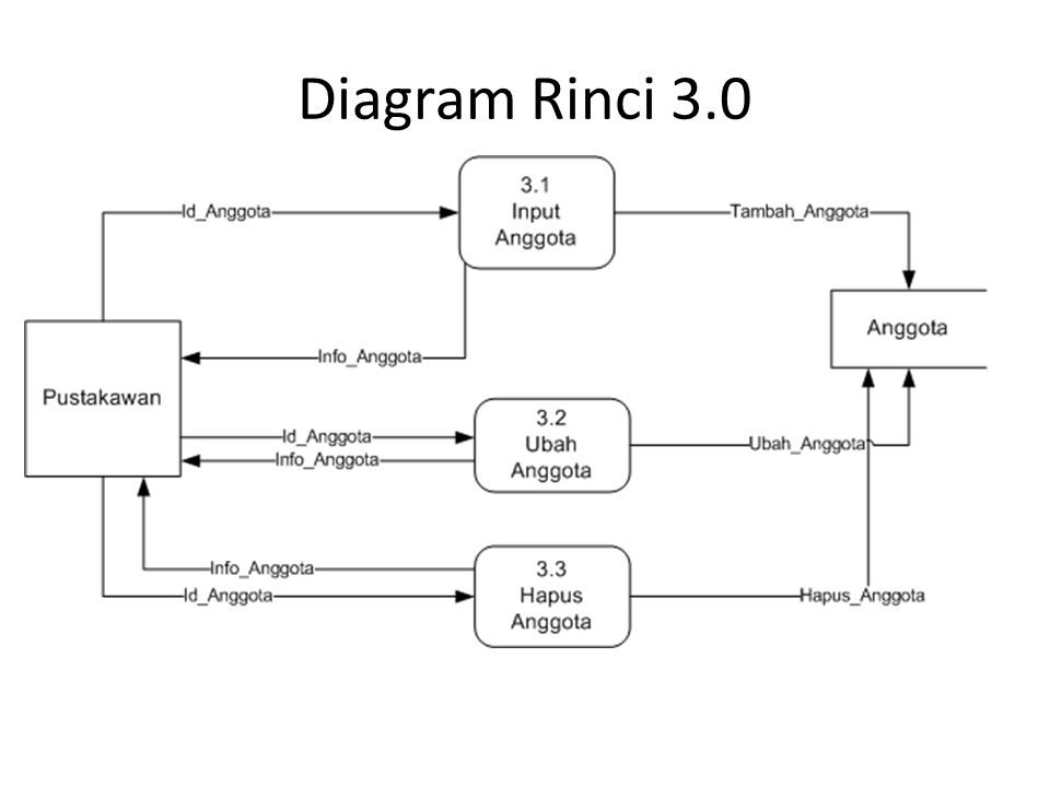 Diagram Rinci 3.0