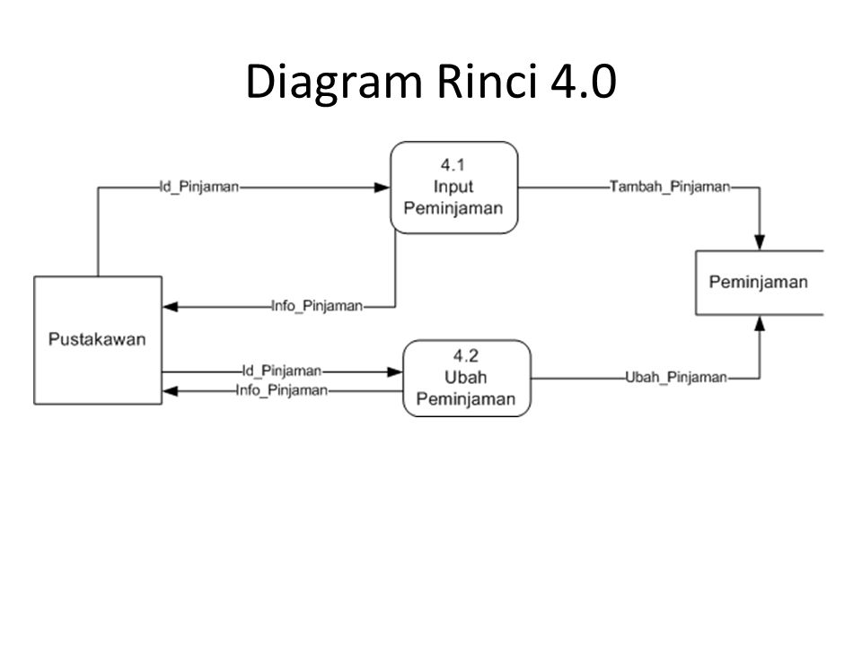 Diagram Rinci 4.0