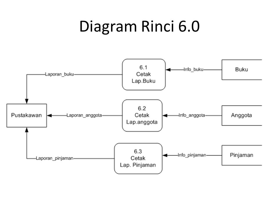 Diagram Rinci 6.0