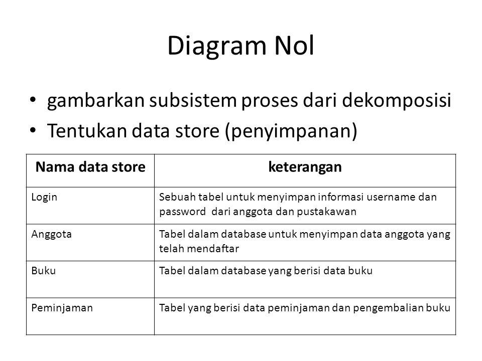 Diagram Nol gambarkan subsistem proses dari dekomposisi