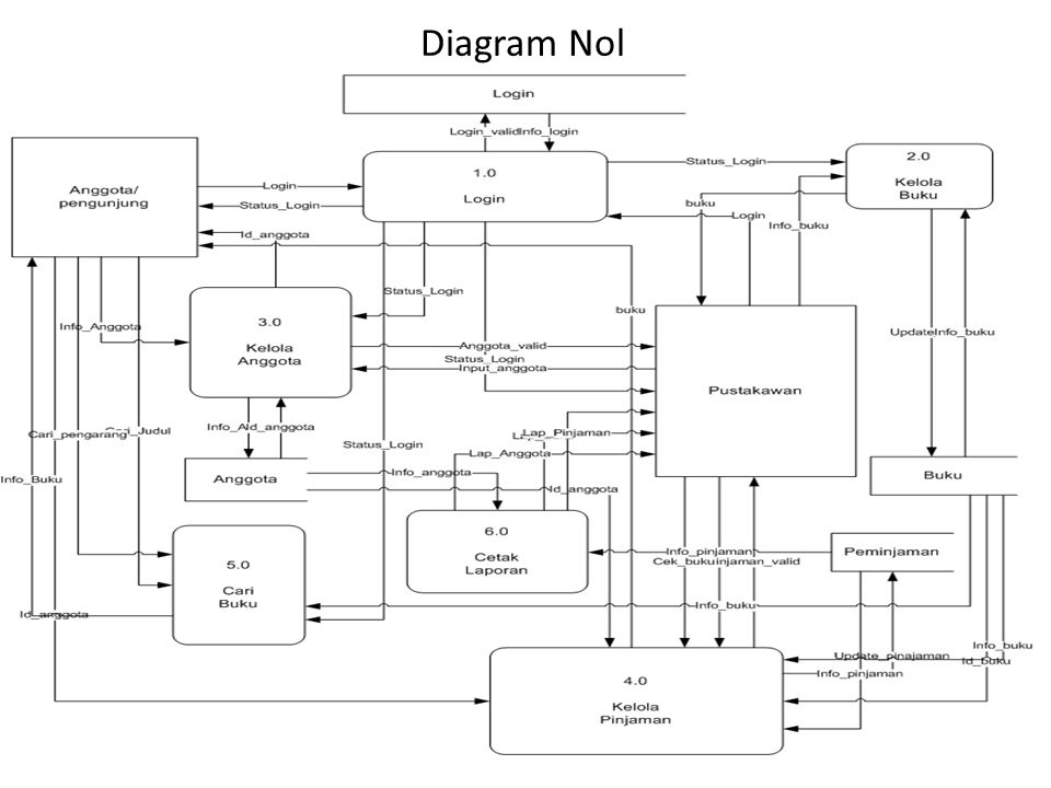 Diagram Nol