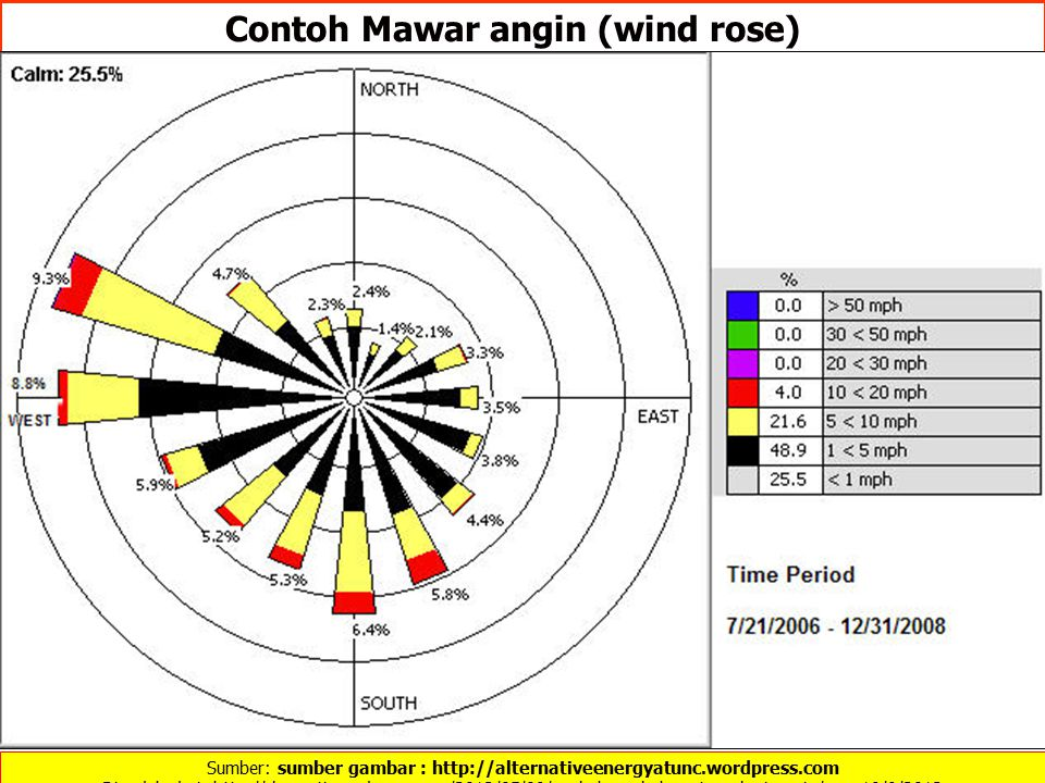 Contoh Mawar angin (wind rose)