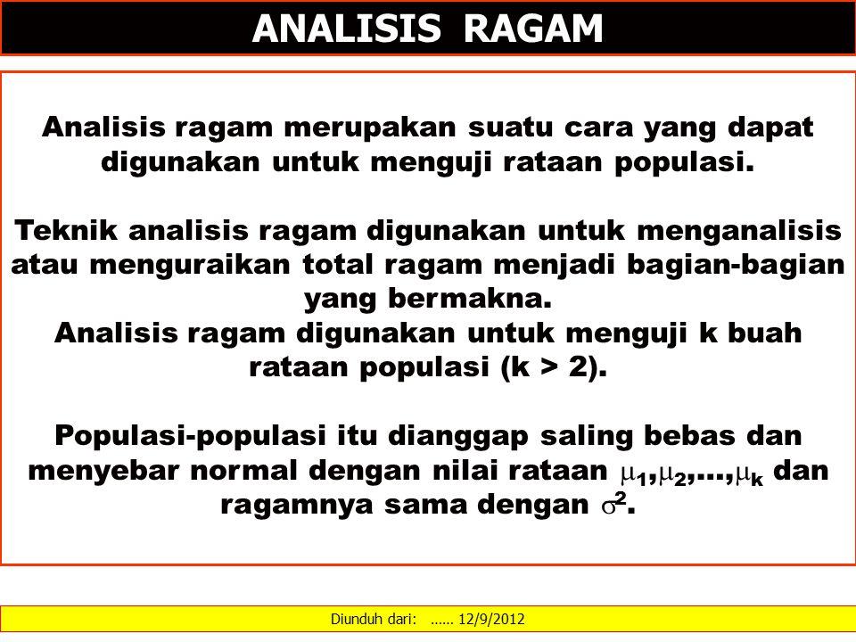 ANALISIS RAGAM Analisis ragam merupakan suatu cara yang dapat digunakan untuk menguji rataan populasi.