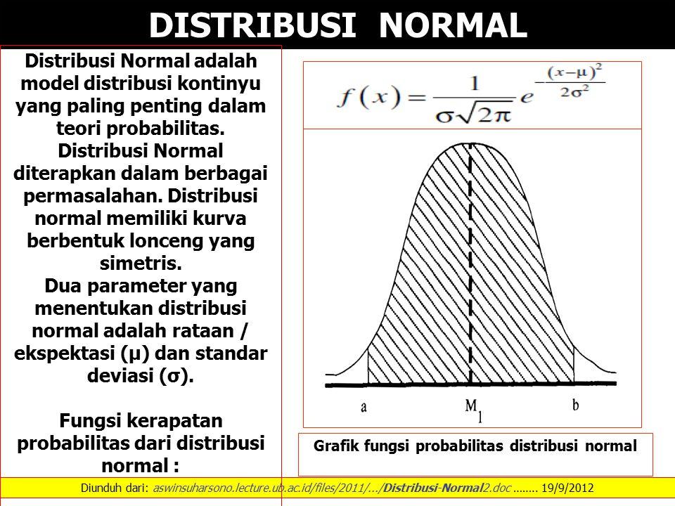 DISTRIBUSI NORMAL Distribusi Normal adalah model distribusi kontinyu yang paling penting dalam teori probabilitas.