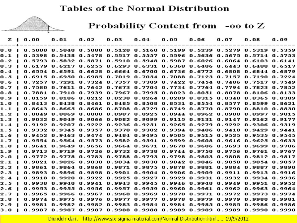 Diunduh dari: http://www. six-sigma-material. com/Normal-Distribution