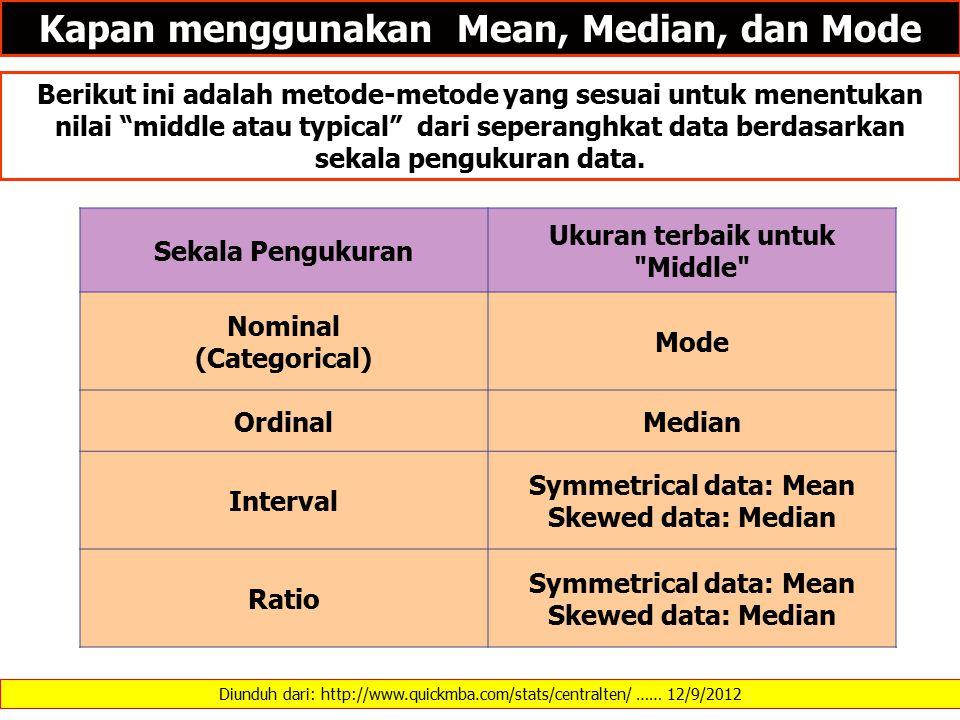 Kapan menggunakan Mean, Median, dan Mode