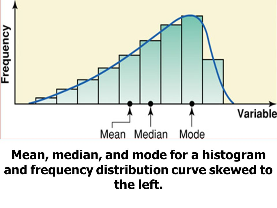 Mean, median, and mode for a histogram and frequency distribution curve skewed to the left.