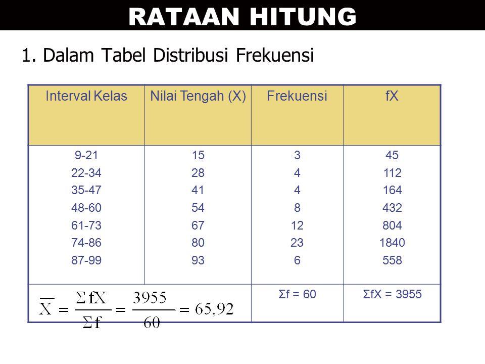 RATAAN HITUNG 1. Dalam Tabel Distribusi Frekuensi Interval Kelas