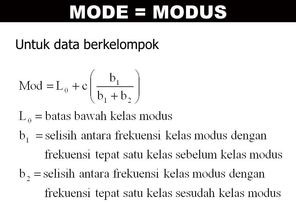 MODE = MODUS Untuk data berkelompok