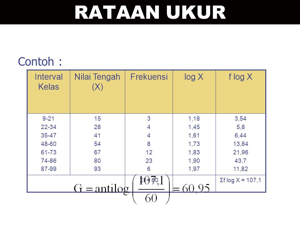 RATAAN UKUR Contoh : Interval Kelas Nilai Tengah (X) Frekuensi log X