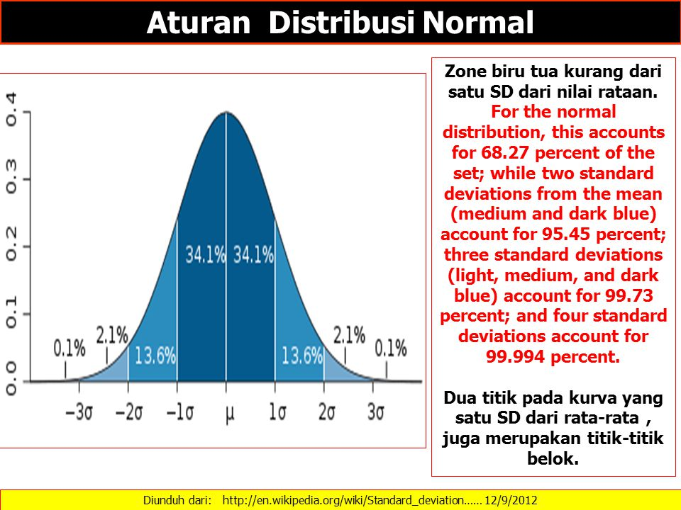 Aturan Distribusi Normal