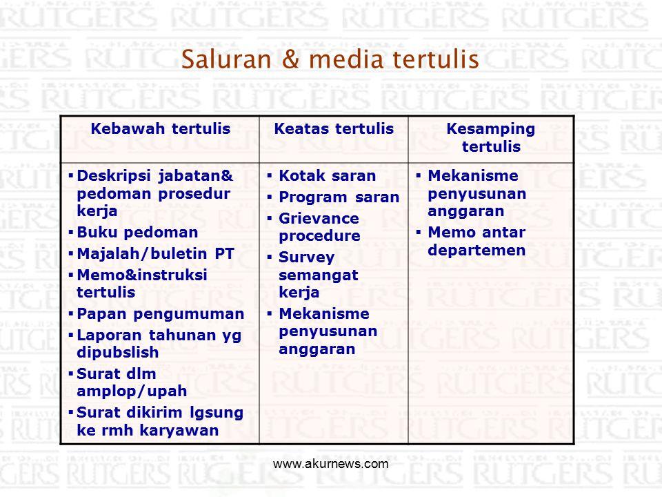 Saluran & media tertulis