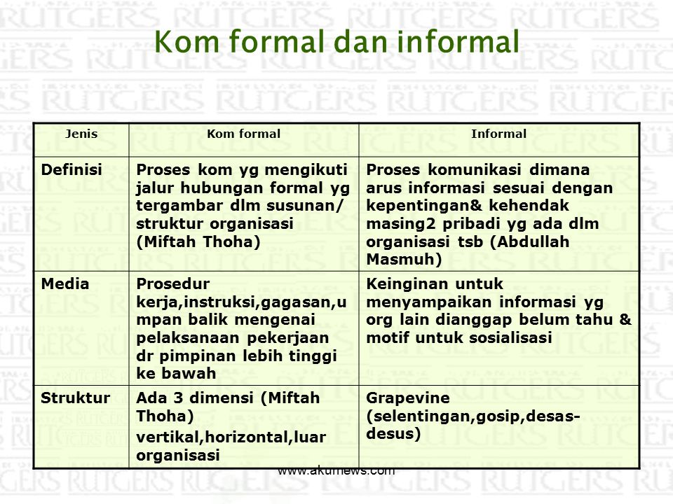 Kom formal dan informal