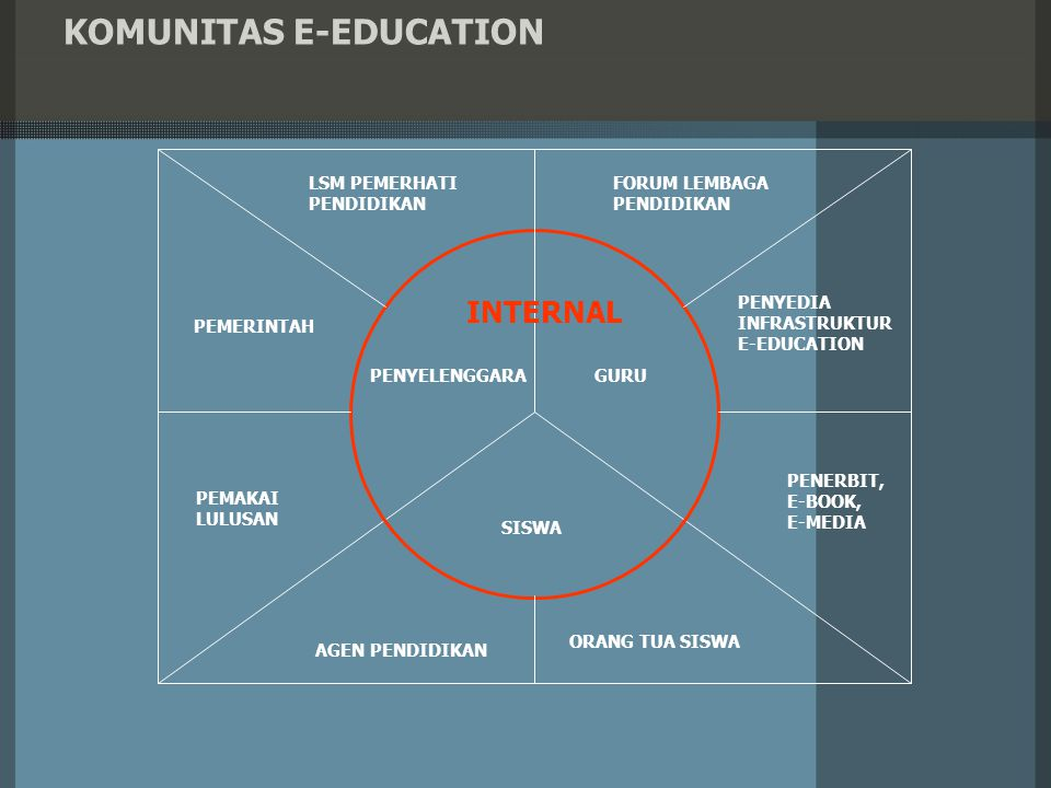 KOMUNITAS E-EDUCATION
