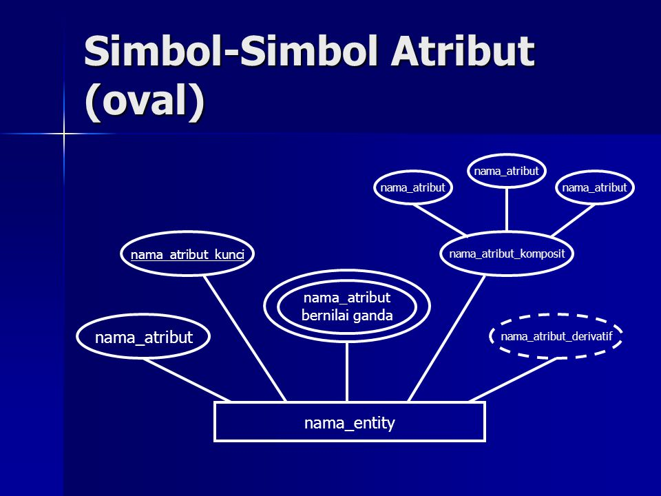 Simbol-Simbol Atribut (oval)