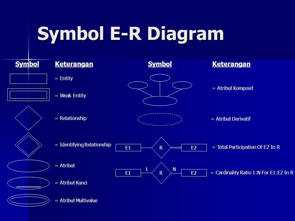 Symbol E-R Diagram ______ Symbol Keterangan = Entity = Weak Entity