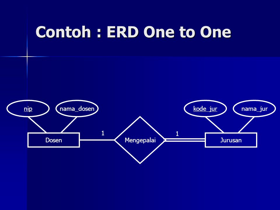 Contoh : ERD One to One Dosen Jurusan Mengepalai nip nama_dosen