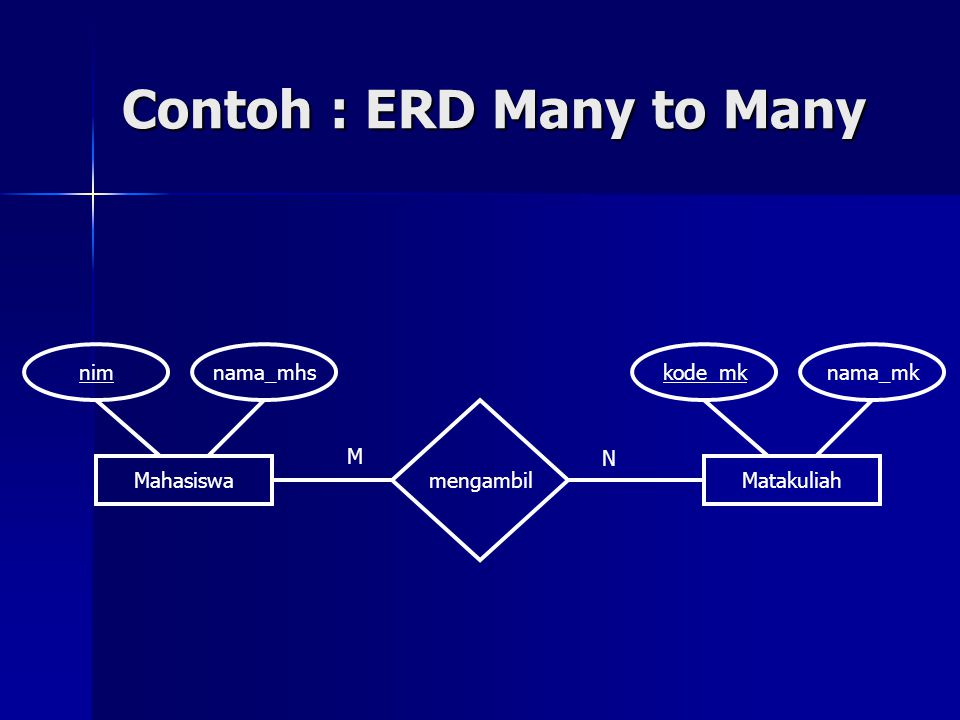 Contoh : ERD Many to Many