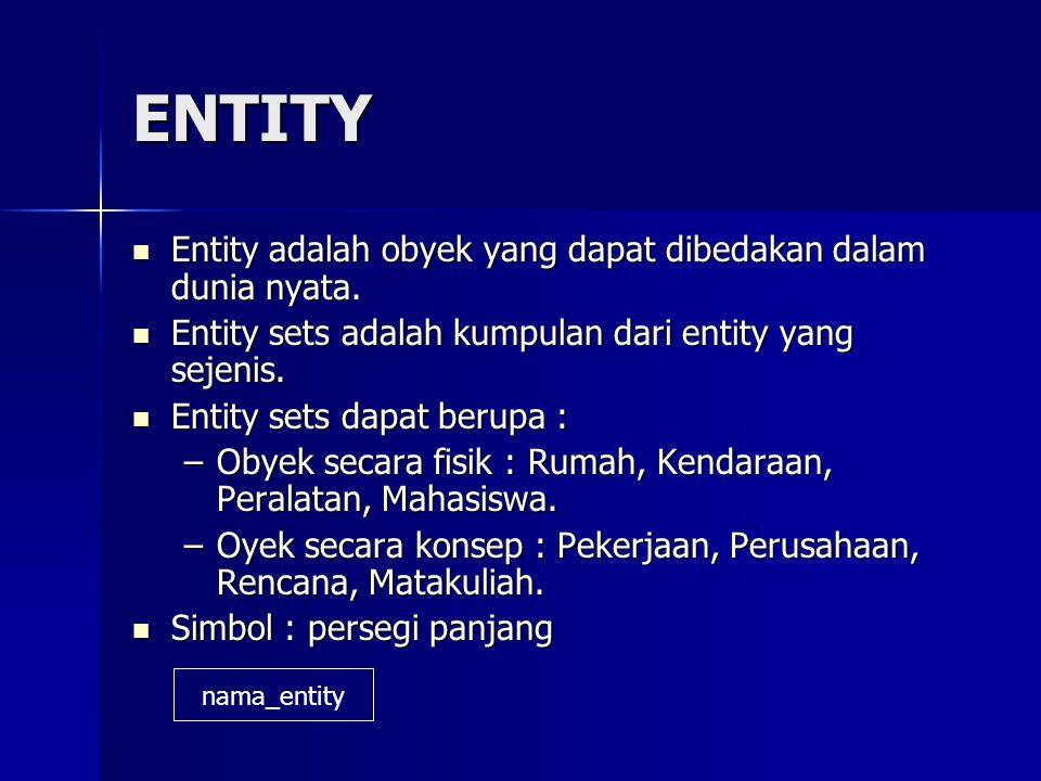 ENTITY Entity adalah obyek yang dapat dibedakan dalam dunia nyata.