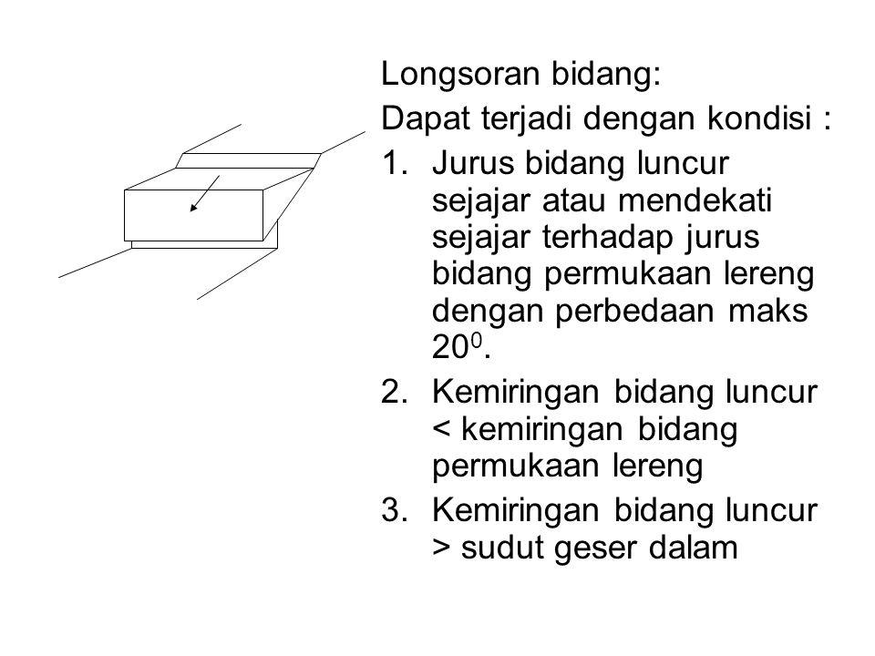 Longsoran bidang: Dapat terjadi dengan kondisi :