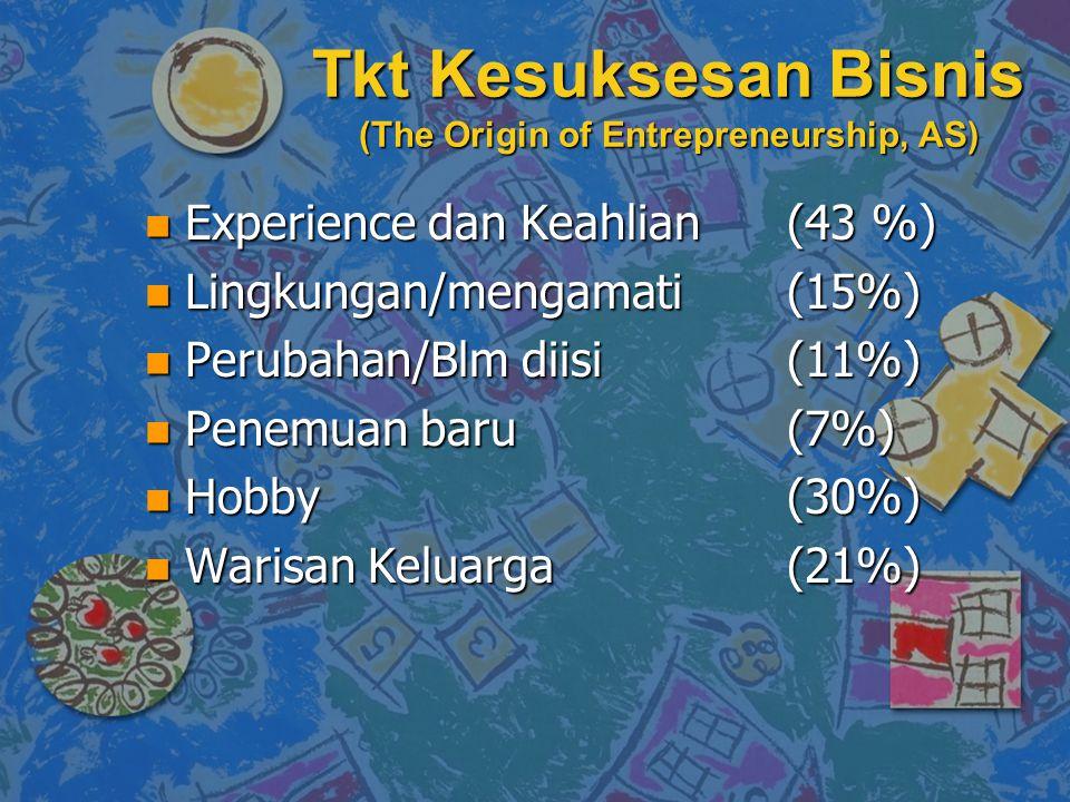 Tkt Kesuksesan Bisnis (The Origin of Entrepreneurship, AS)