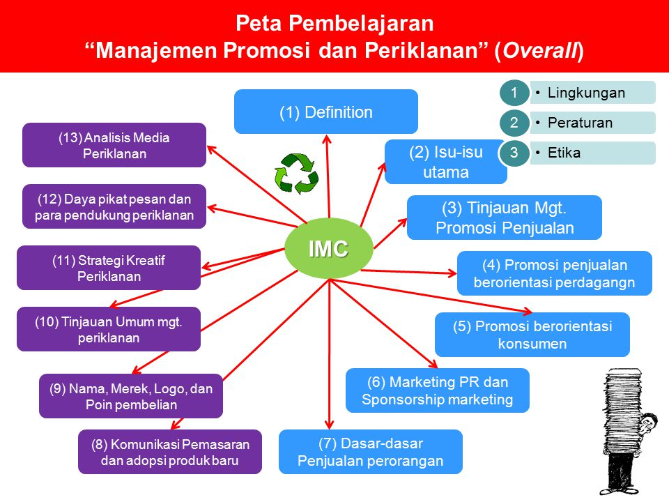 Peta Pembelajaran Manajemen Promosi dan Periklanan (Overall)