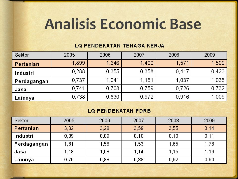 Analisis Economic Base