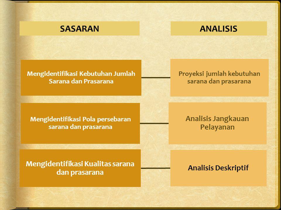 SASARAN ANALISIS Mengidentifikasi Kualitas sarana dan prasarana