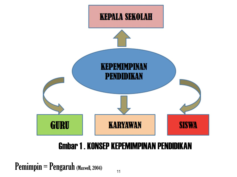 Gmbar 1 . KONSEP KEPEMIMPINAN PENDIDIKAN