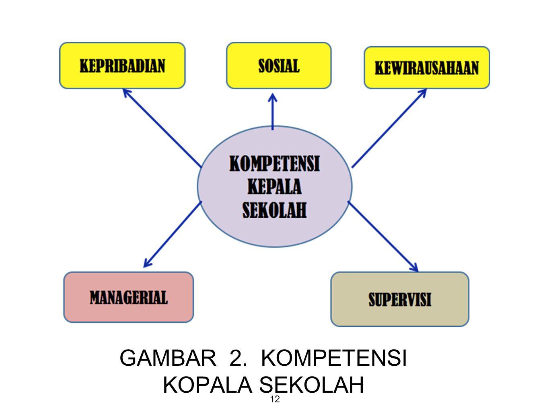 GAMBAR 2. KOMPETENSI KOPALA SEKOLAH