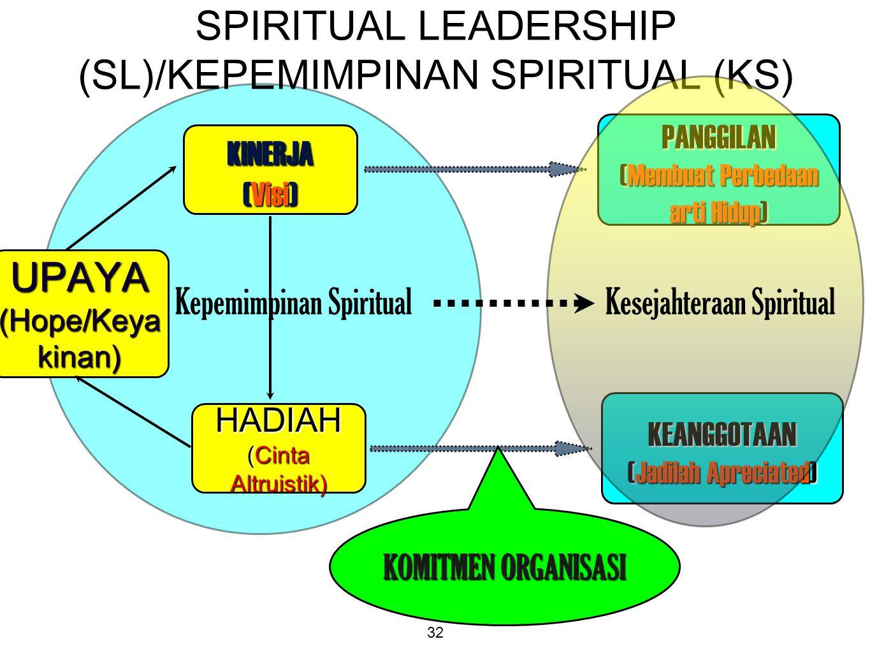 SPIRITUAL LEADERSHIP (SL)/KEPEMIMPINAN SPIRITUAL (KS)