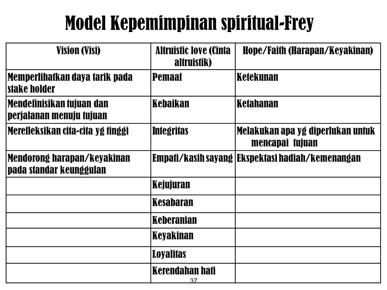 Model Kepemimpinan spiritual-Frey