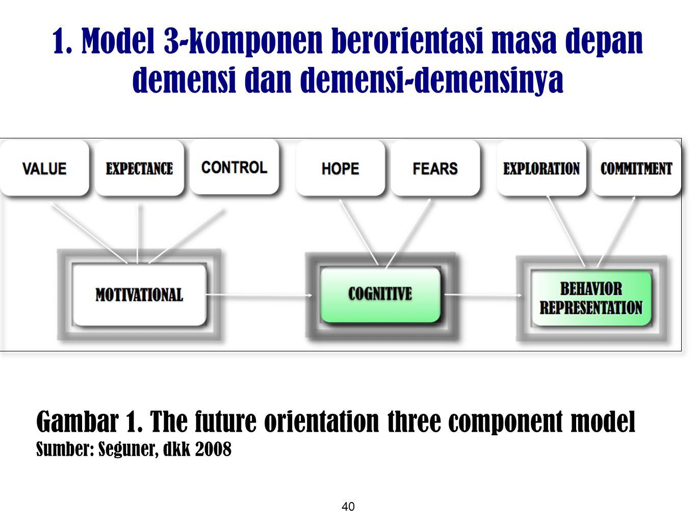 1. Model 3-komponen berorientasi masa depan demensi dan demensi-demensinya