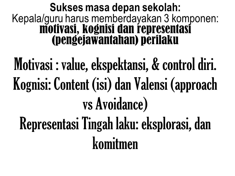 Motivasi : value, ekspektansi, & control diri.