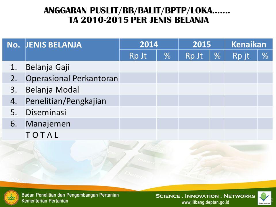 ANGGARAN PUSLIT/BB/BALIT/BPTP/LOKA……. TA 2010-2015 PER JENIS BELANJA