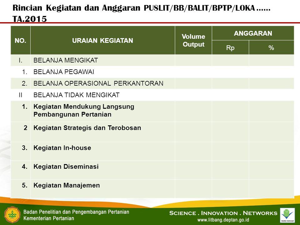Rincian Kegiatan dan Anggaran PUSLIT/BB/BALIT/BPTP/LOKA …… TA.2015